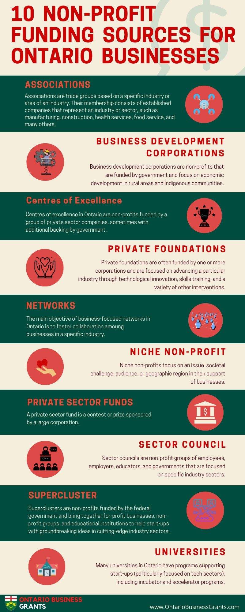 10 non profit funding sources for ontario businesses
